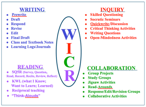 Image Result For Wicor